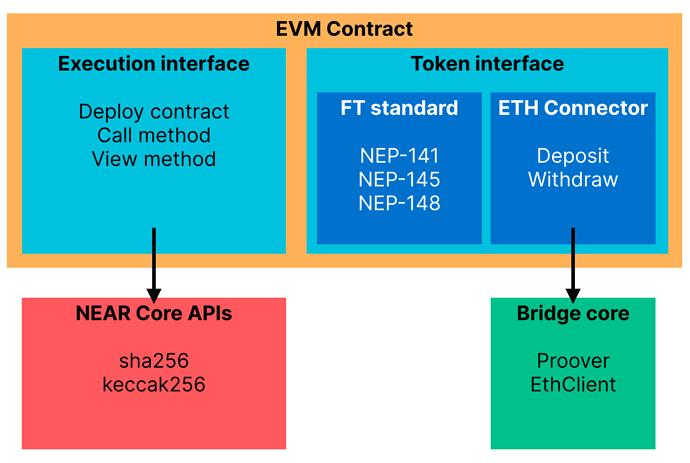 NEAR EVM Architecture