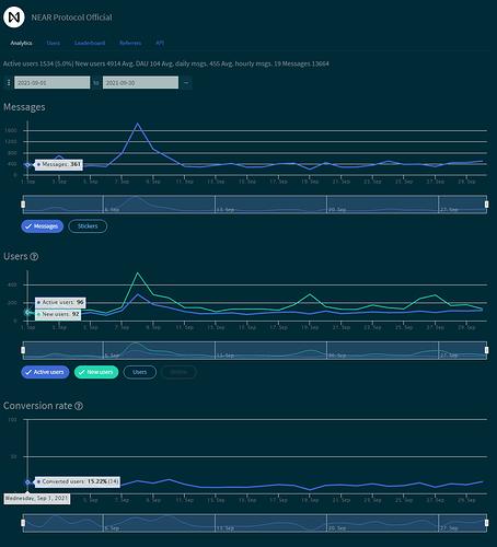 Near PRotocol SEPT combot stats