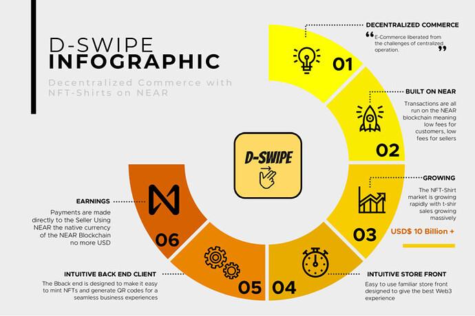D-Swipe Infographic